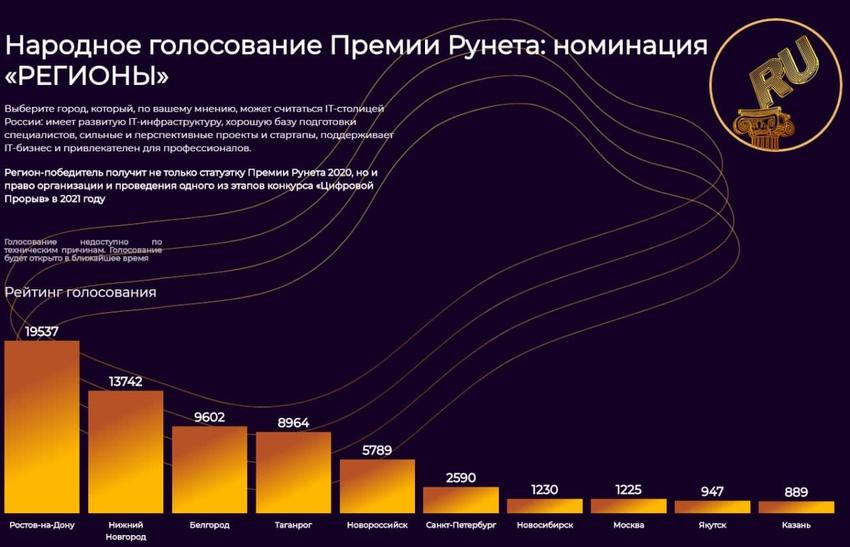 БЕЛГОРОД ПРЕТЕНДУЕТ НА ЗВАНИЕ IT-СТОЛИЦЫ РОССИИ