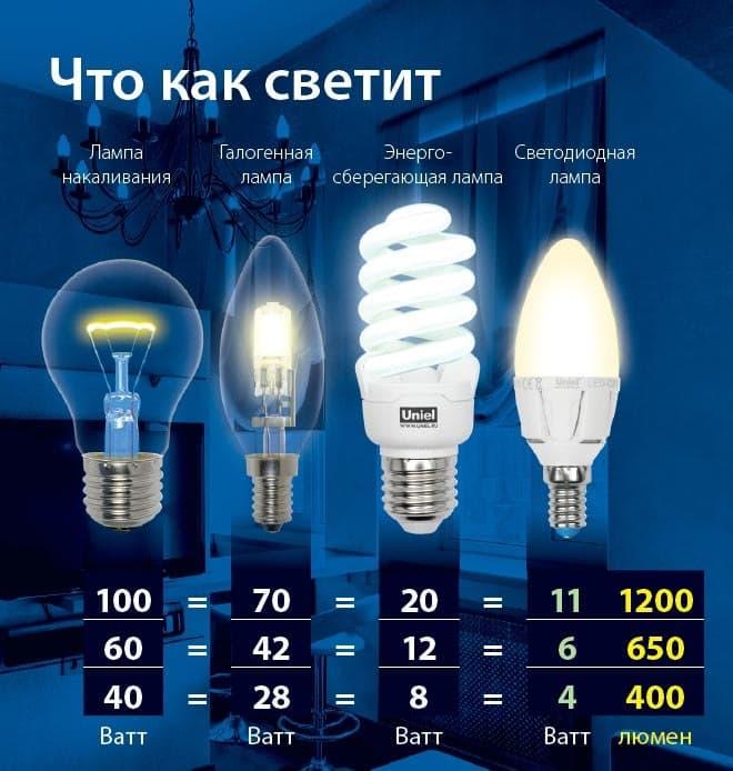 Улицы Белгорода теперь горят в три раза экономичнее